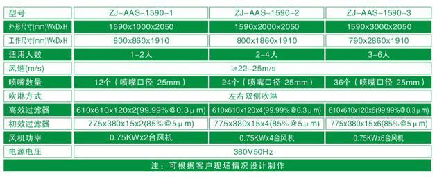 ZJ-AAS-1590系列标准风淋室技术参数对照表