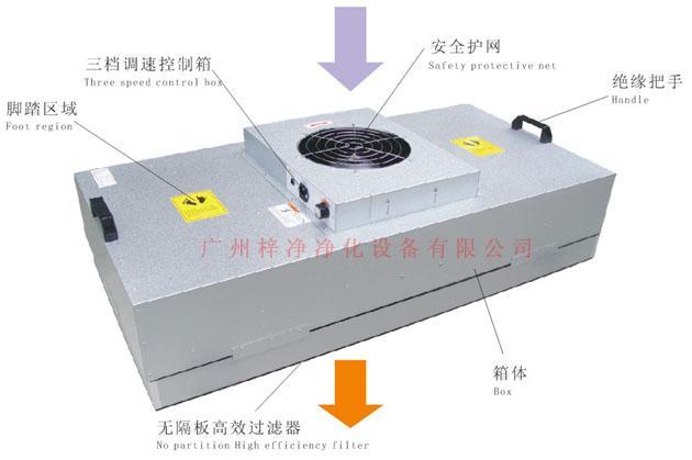 风机过滤器单元(FFU)
