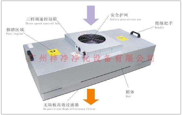镀铝锌板ZJ-FFU-1175型FFU结构示意图片