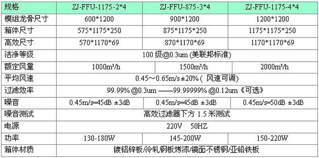 标准FFU技术规格参数