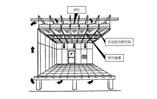 FFU风机过滤单元正确安装方法