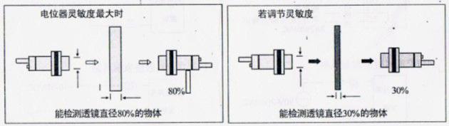 风淋室光电开关最小检测物体和透镜直径的关系
