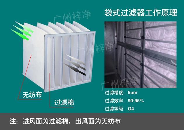 组合式空调袋式中效过滤器安装说明及工作原理