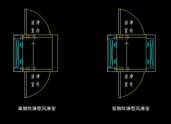 单吹型、双吹型风淋室示意图